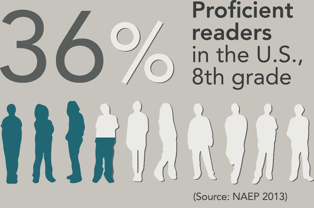 36% proficient readers in the U.S., 8th grade (Source: NAEP 2013)
