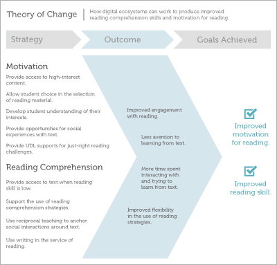 Theory of Change diagram.
